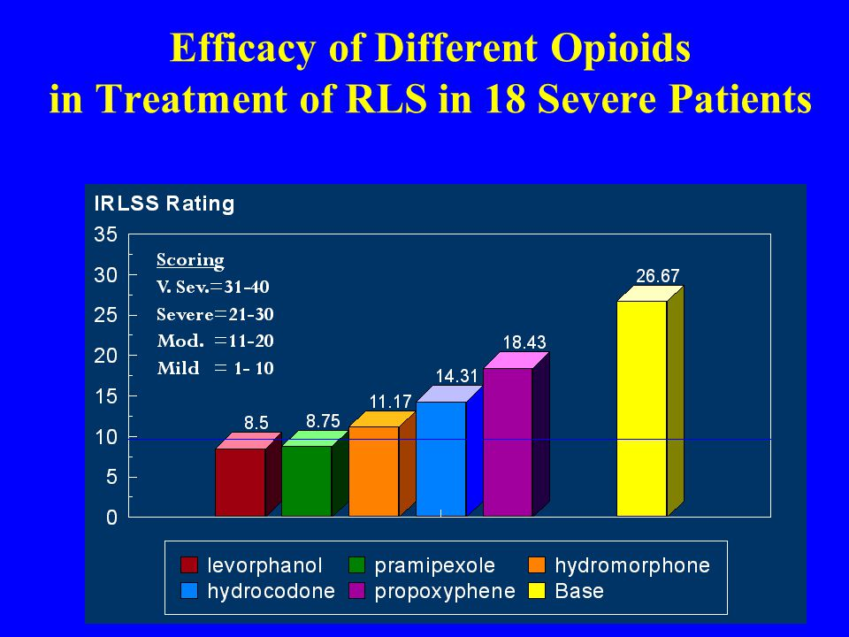 Efficacy of Different Opioids in Treatment of RLS in 18 Severe Patients