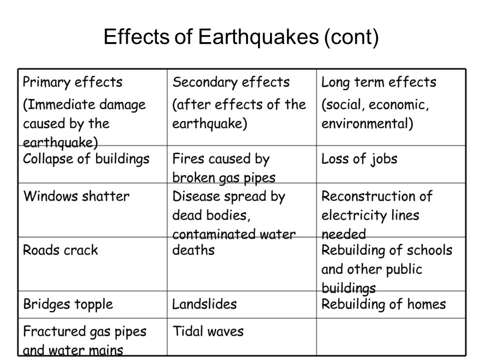 Effects of Earthquakes (cont)
