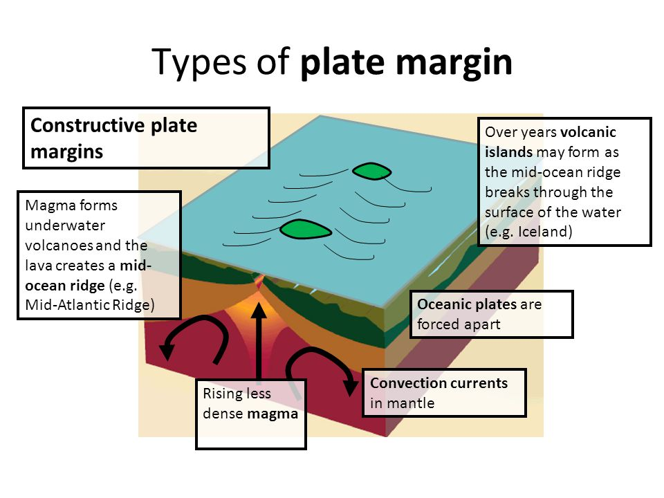 Conservative plate margins Types of plate margin Ocean North American Plate Pacific Plate San Andreas Fault Plates are sliding past one another, yet at different angles and different speeds.