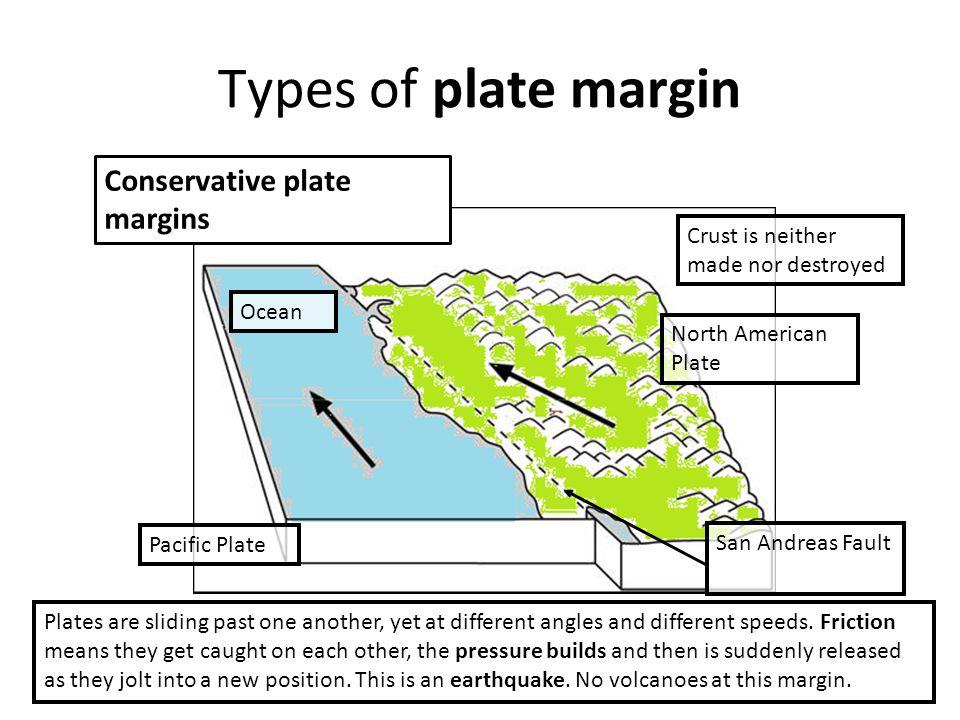 Exam Technique Explanation 1.Explain how volcanoes occur at destructive margins.