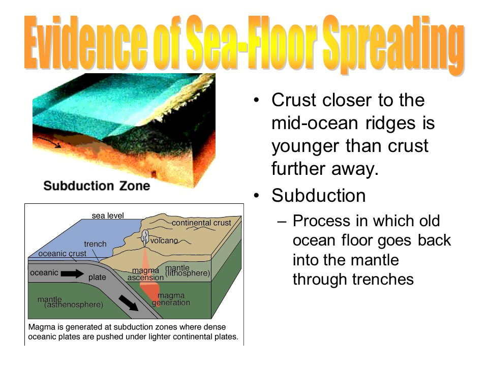 Crust closer to the mid-ocean ridges is younger than crust further away.