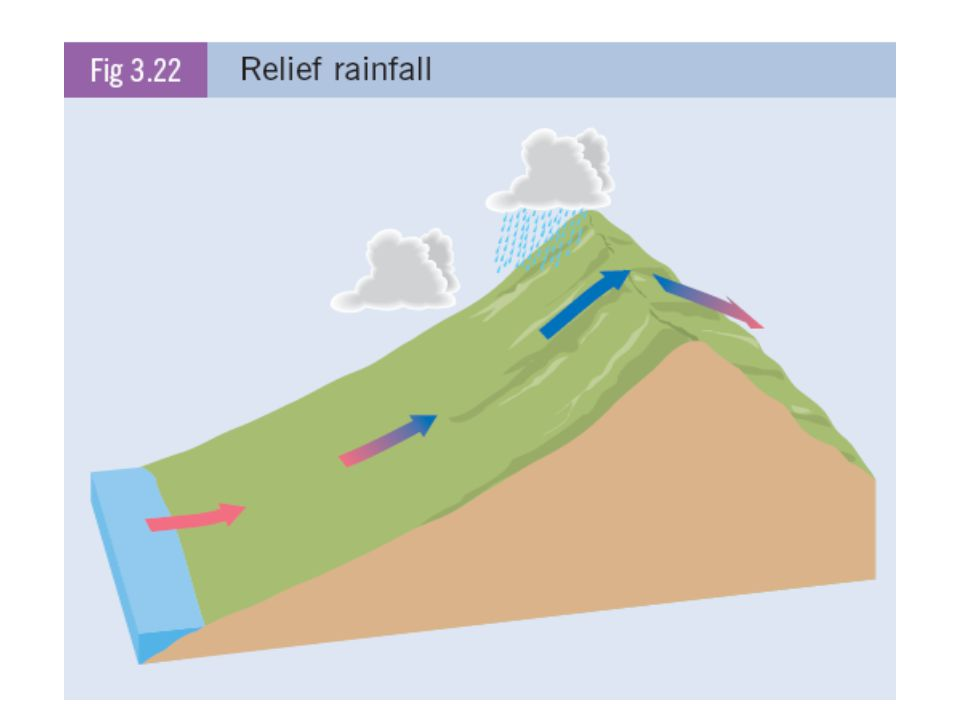 Relief Rainfall Relief rainfall occurs when; -Warm moist air moves in from the sea. -It hits a mountain range at the coast and is forced to rise. -It