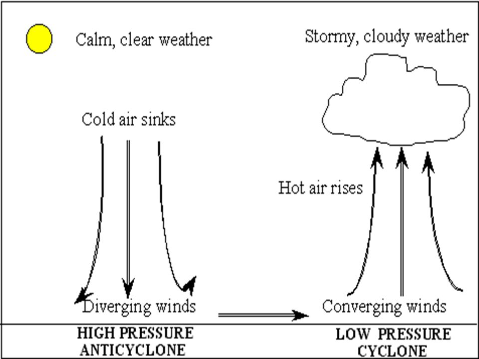 Main points to remember as we learn about weather: The sun warms the earth's surface and therefore all the air above the surface The earth is warmed m