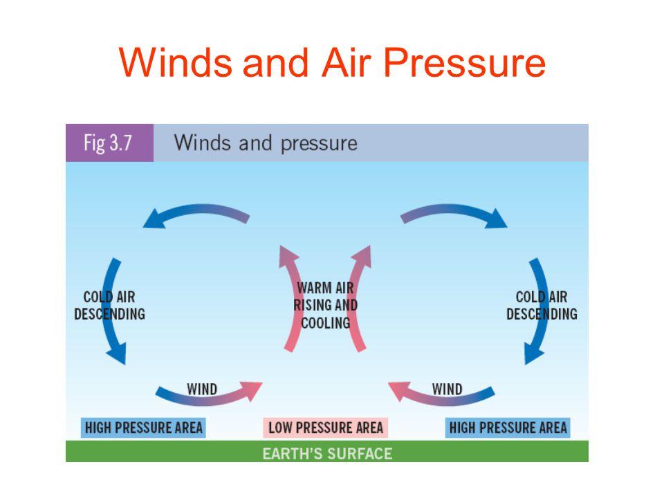 High Pressure and Low Pressure