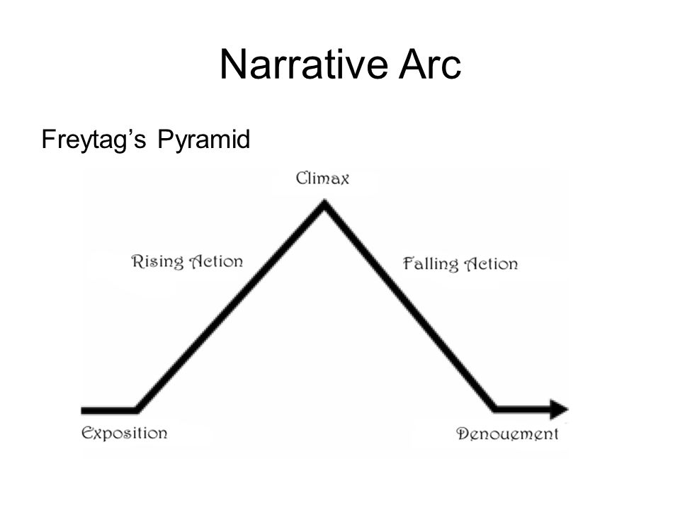 Narrative Arc Freytag's Pyramid