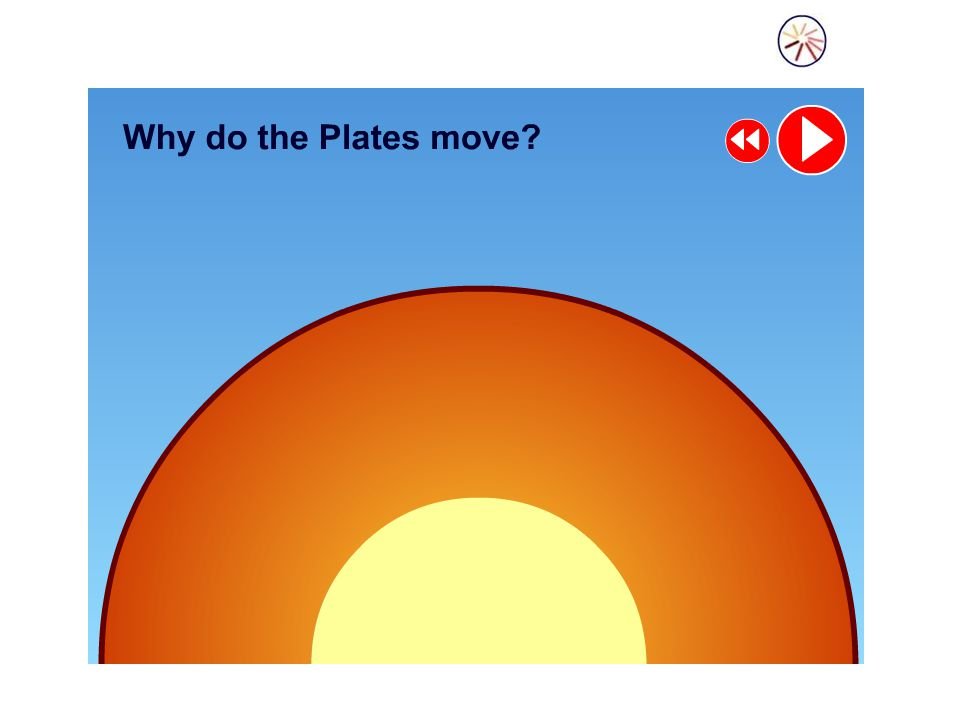 Sea floor spreading When two oceanic plates move apart molten rock rises to the surface.