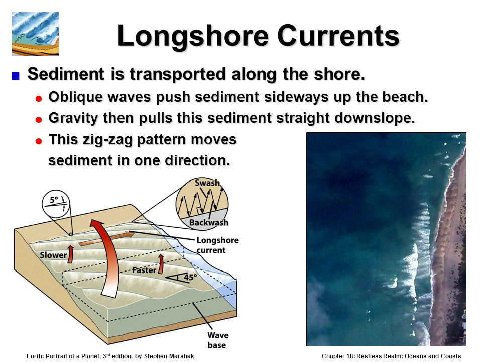 Chapter 18: Restless Realm: Oceans and Coasts Earth: Portrait of a Planet, 3 rd edition, by Stephen Marshak Longshore Currents  Sediment is transported along the shore.