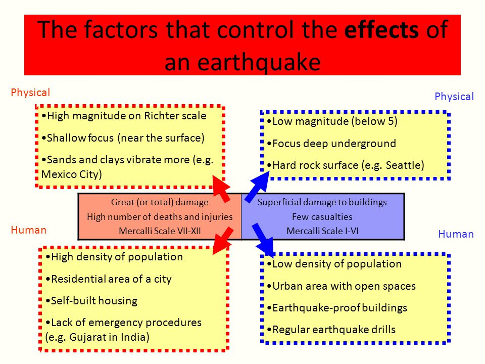 The factors that control the effects of an earthquake High magnitude on Richter scale Shallow focus (near the surface) Sands and clays vibrate more (e.g.