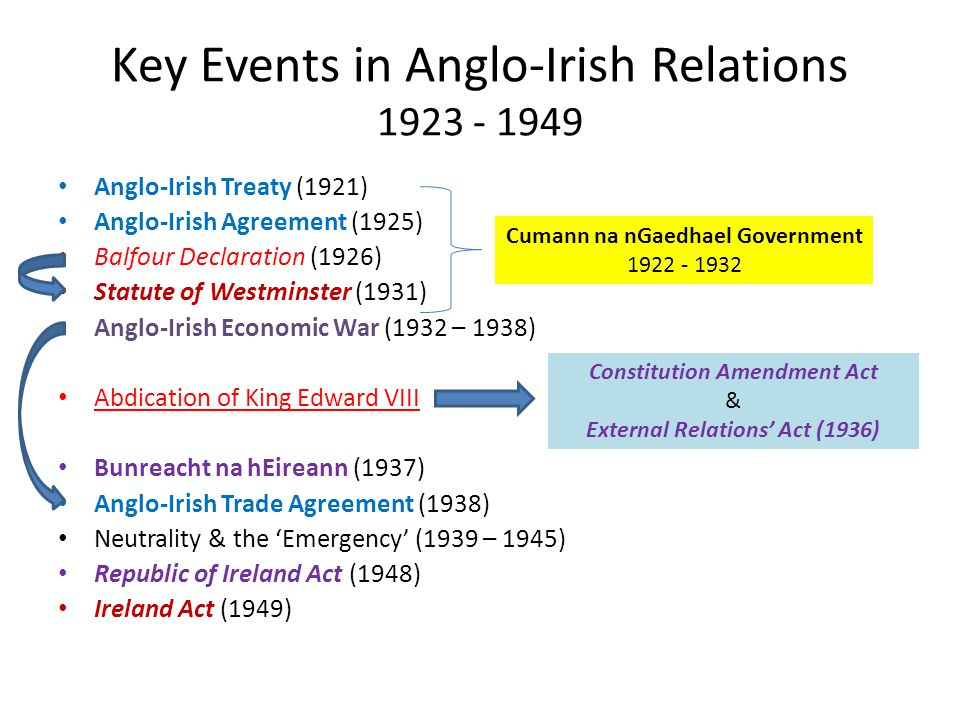 Key Events in Anglo-Irish Relations 1923 - 1949 Anglo-Irish Treaty (1921) Anglo-Irish Agreement (1925) Balfour Declaration (1926) Statute of Westminster (1931) Anglo-Irish Economic War (1932 – 1938) Abdication of King Edward VIII Bunreacht na hEireann (1937) Anglo-Irish Trade Agreement (1938) Neutrality & the 'Emergency' (1939 – 1945) Republic of Ireland Act (1948) Ireland Act (1949) Cumann na nGaedhael Government 1922 - 1932 Constitution Amendment Act & External Relations' Act (1936)