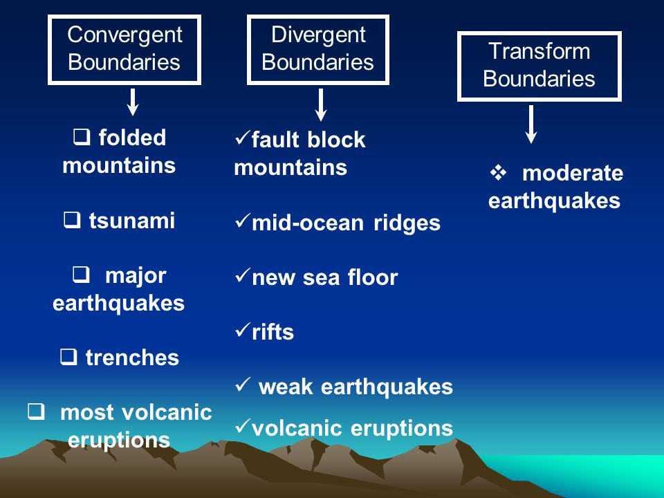 Convergent Boundaries Divergent Boundaries Transform Boundaries  folded mountains  tsunami  major earthquakes  trenches  most volcanic eruptions