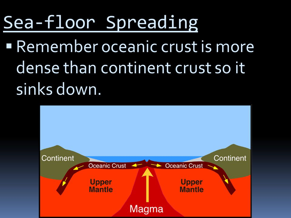 Sea-floor Spreading  Remember oceanic crust is more dense than continent crust so it sinks down.