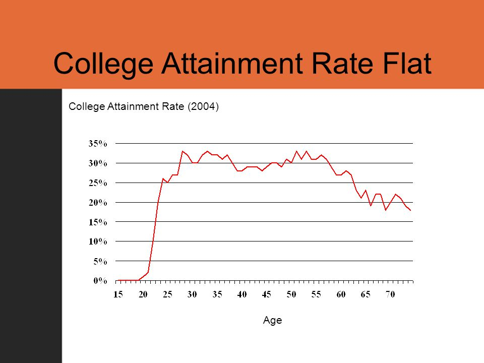 College Attainment Rate Flat College Attainment Rate (2004) Age