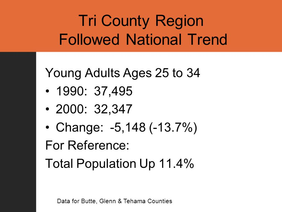 Tri County Region Followed National Trend Young Adults Ages 25 to 34 1990: 37,495 2000: 32,347 Change: -5,148 (-13.7%) For Reference: Total Population Up 11.4% Data for Butte, Glenn & Tehama Counties