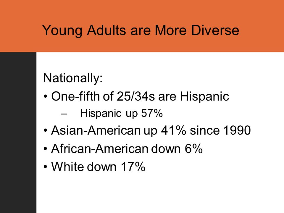 Young Adults are More Diverse Nationally: One-fifth of 25/34s are Hispanic – Hispanic up 57% Asian-American up 41% since 1990 African-American down 6% White down 17%