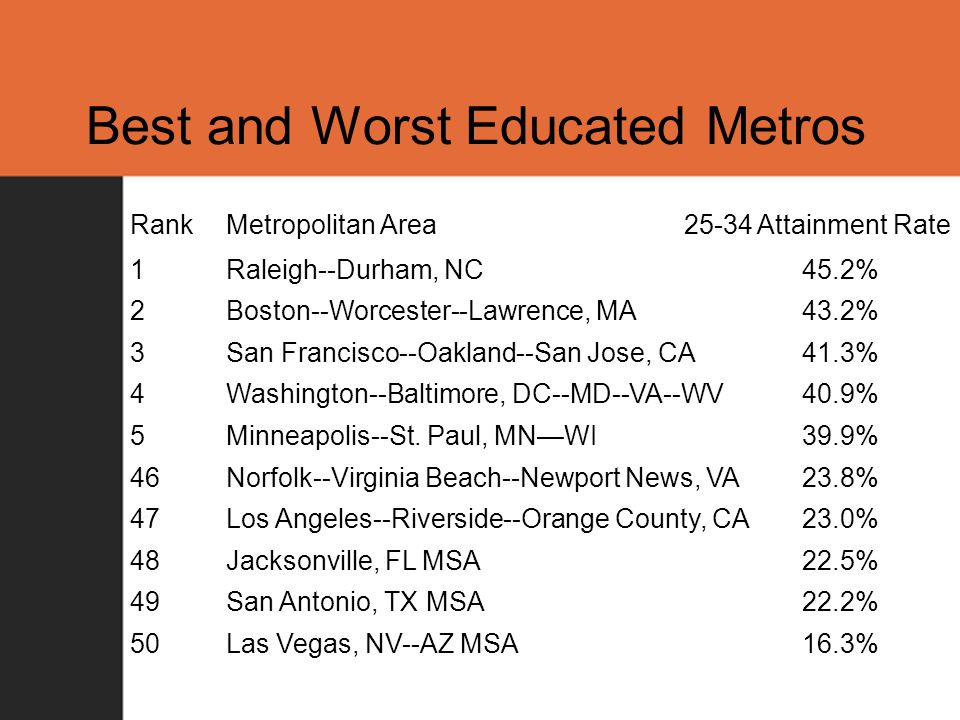 Best and Worst Educated Metros RankMetropolitan Area 25-34 Attainment Rate 1Raleigh--Durham, NC45.2% 2Boston--Worcester--Lawrence, MA43.2% 3San Francisco--Oakland--San Jose, CA41.3% 4Washington--Baltimore, DC--MD--VA--WV40.9% 5Minneapolis--St.