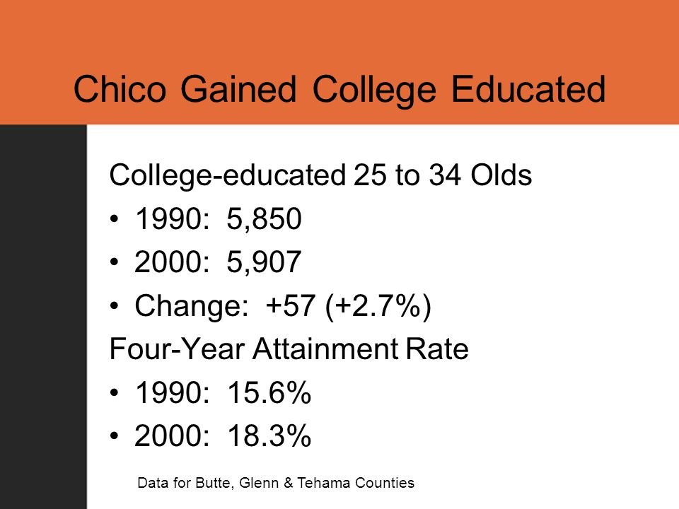 Chico Gained College Educated College-educated 25 to 34 Olds 1990: 5,850 2000: 5,907 Change: +57 (+2.7%) Four-Year Attainment Rate 1990: 15.6% 2000: 18.3% Data for Butte, Glenn & Tehama Counties