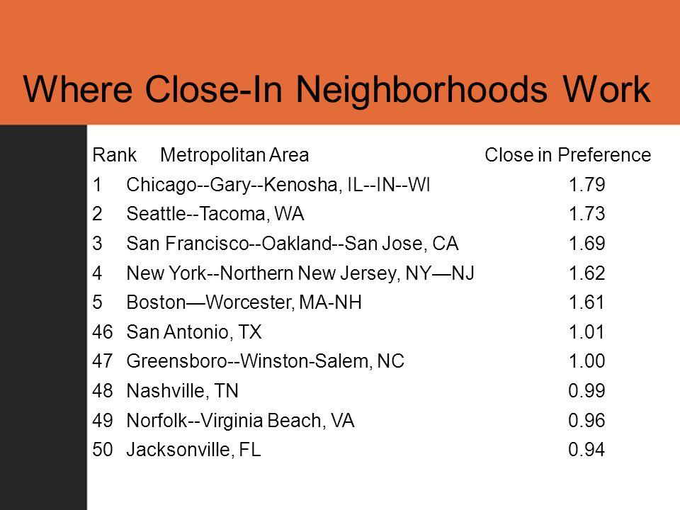 Where Close-In Neighborhoods Work RankMetropolitan Area Close in Preference 1Chicago--Gary--Kenosha, IL--IN--WI1.79 2Seattle--Tacoma, WA 1.73 3San Francisco--Oakland--San Jose, CA1.69 4New York--Northern New Jersey, NY—NJ1.62 5Boston—Worcester, MA-NH1.61 46San Antonio, TX 1.01 47Greensboro--Winston-Salem, NC 1.00 48Nashville, TN 0.99 49Norfolk--Virginia Beach, VA0.96 50Jacksonville, FL 0.94