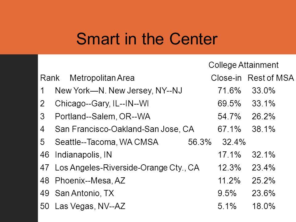Smart in the Center College Attainment RankMetropolitan Area Close-in Rest of MSA 1New York—N.