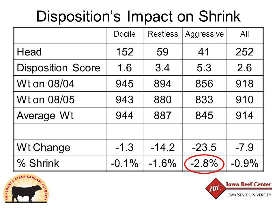 Disposition's Impact on Shrink DocileRestlessAggressiveAll Head1525941252 Disposition Score1.63.45.32.6 Wt on 08/04945894856918 Wt on 08/05943880833910 Average Wt944887845914 Wt Change-1.3-14.2-23.5-7.9 % Shrink-0.1%-1.6%-2.8%-0.9%