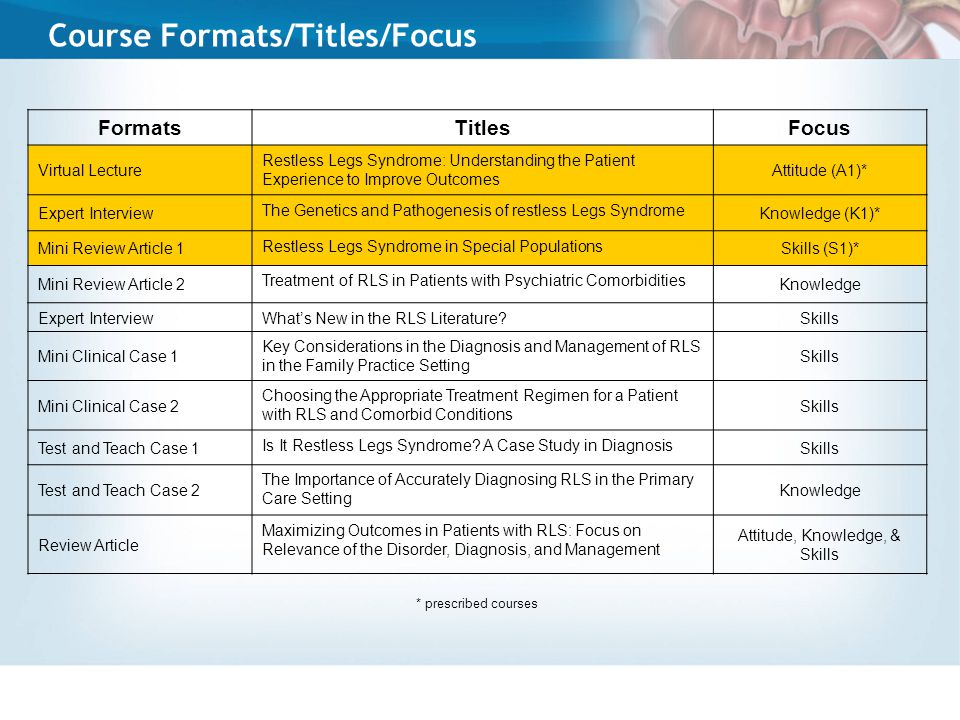 Course Formats/Titles/Focus FormatsTitlesFocus Virtual Lecture Restless Legs Syndrome: Understanding the Patient Experience to Improve Outcomes Attitude (A1)* Expert Interview The Genetics and Pathogenesis of restless Legs Syndrome Knowledge (K1)* Mini Review Article 1 Restless Legs Syndrome in Special Populations Skills (S1)* Mini Review Article 2 Treatment of RLS in Patients with Psychiatric Comorbidities Knowledge Expert Interview What's New in the RLS Literature.