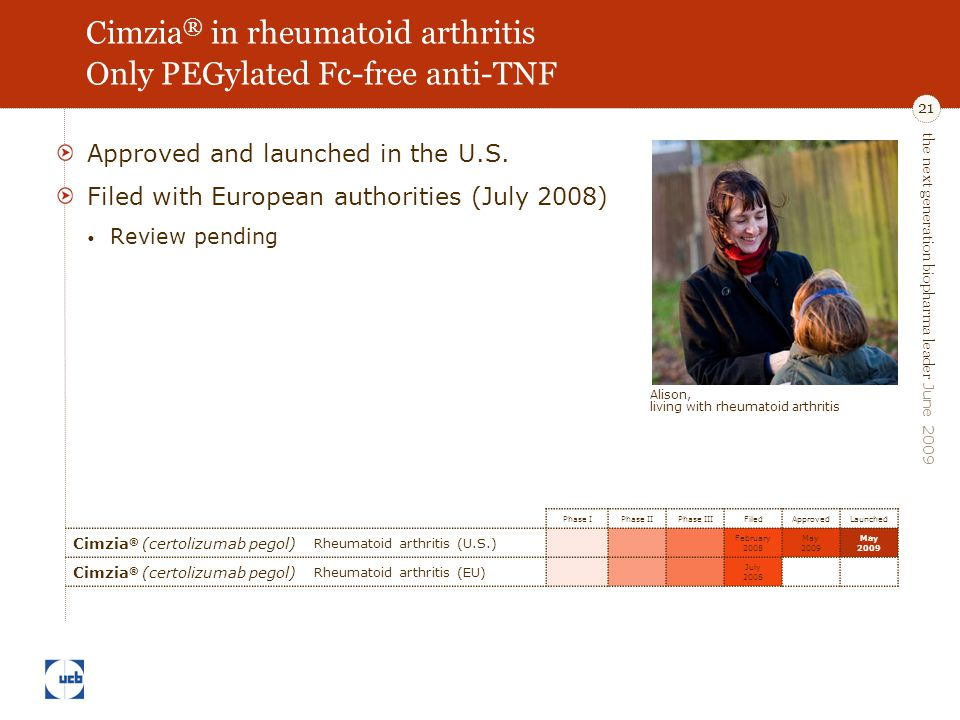 the next generation biopharma leader June 2009 21 Cimzia ® in rheumatoid arthritis Only PEGylated Fc-free anti-TNF Approved and launched in the U.S. F
