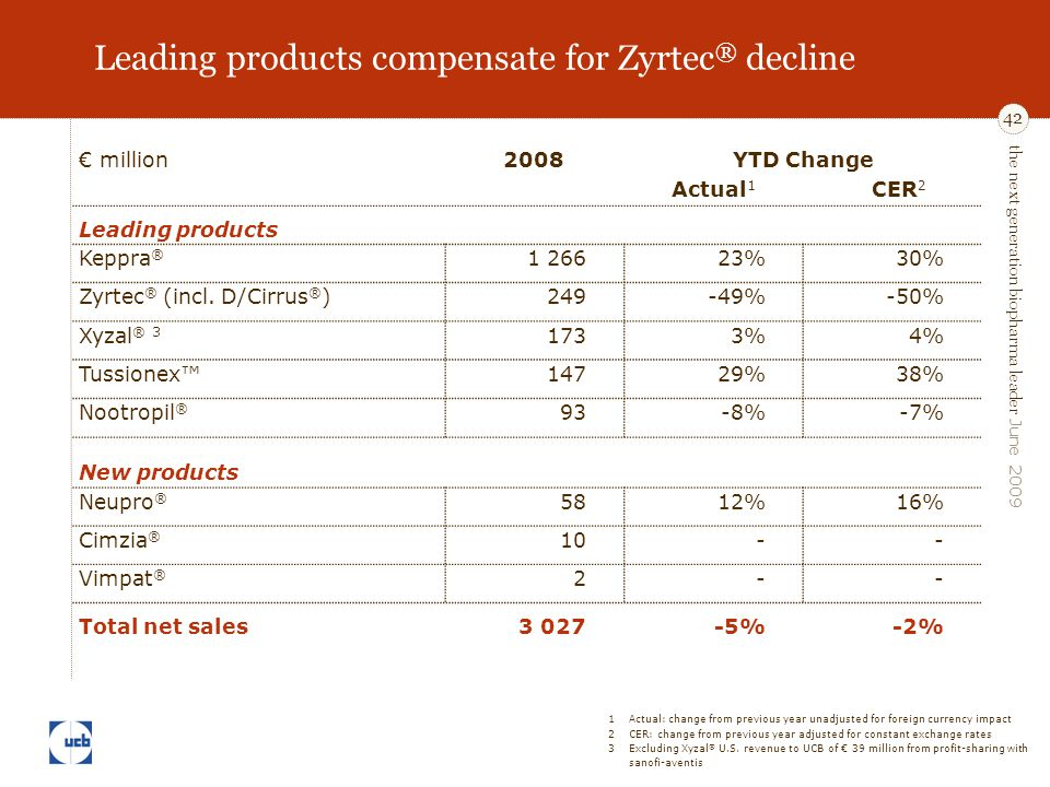 the next generation biopharma leader June 2009 42 Leading products compensate for Zyrtec ® decline € million2008YTD Change Actual 1 CER 2 Leading products Keppra ® 1 26623%30% Zyrtec ® (incl.