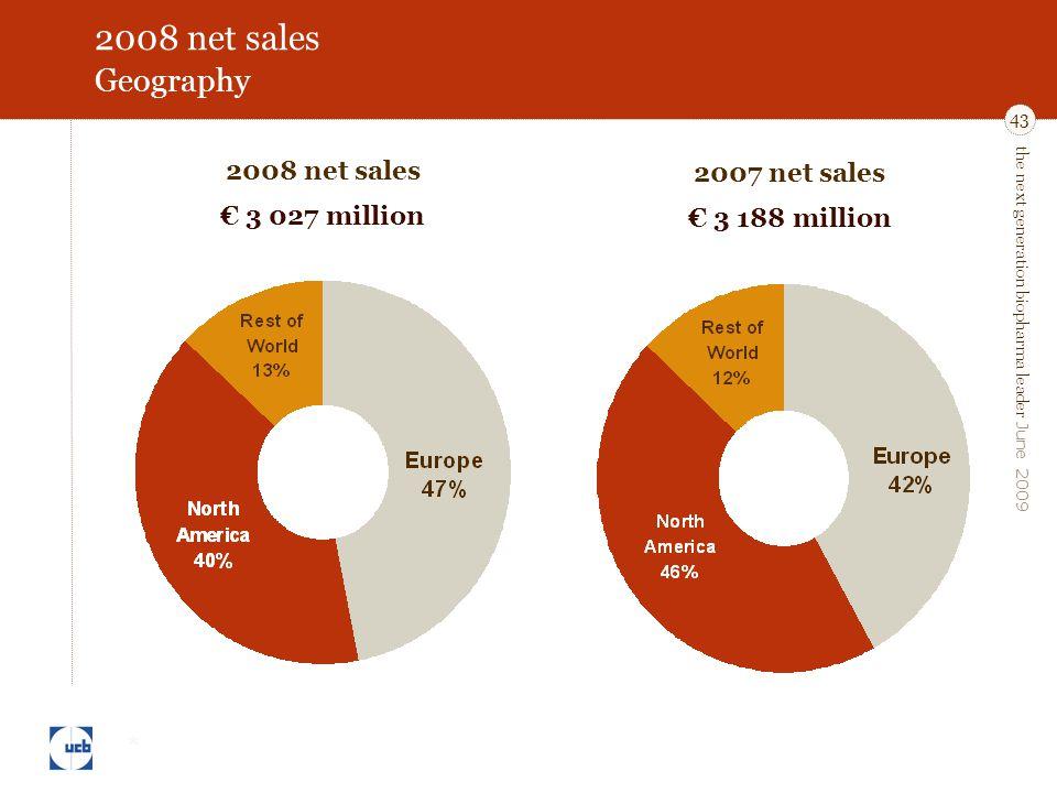 the next generation biopharma leader June 2009 43 2008 net sales Geography 2007 net sales € 3 188 million 2008 net sales € 3 027 million *