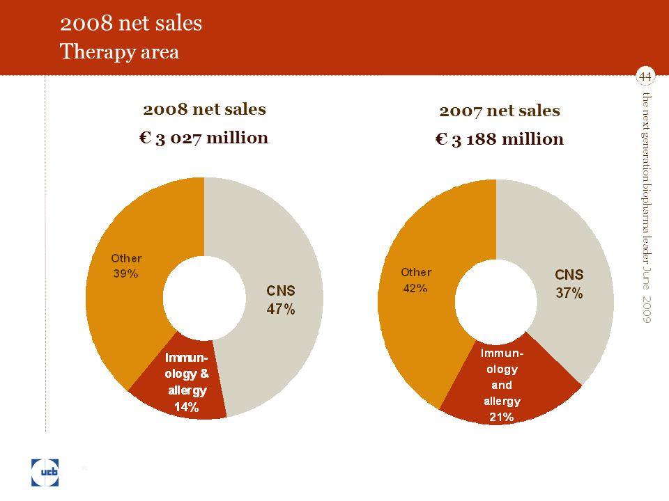 the next generation biopharma leader June 2009 44 2008 net sales T herapy area 2007 net sales € 3 188 million 2008 net sales € 3 027 million *