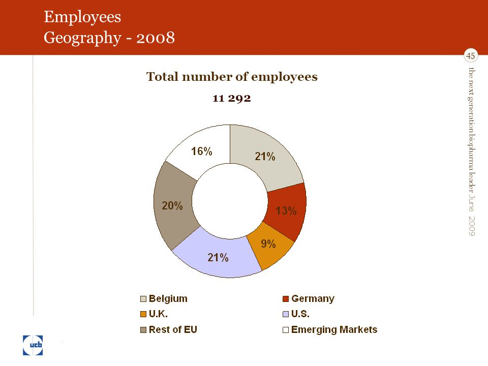 the next generation biopharma leader June 2009 45 Employees Geography - 2008 * Total number of employees 11 292