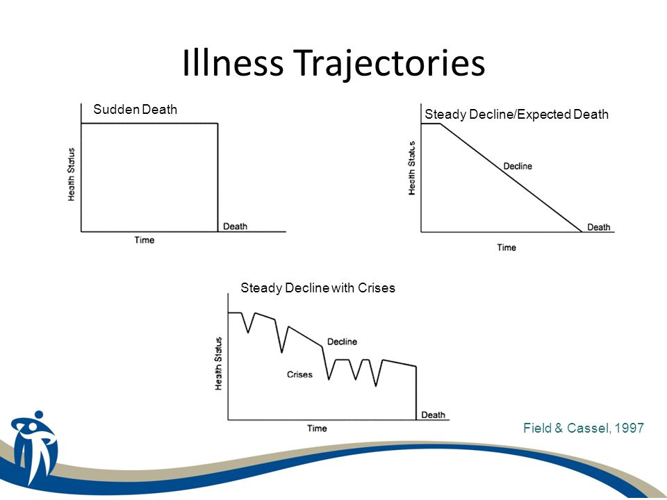 Illness Trajectories Field & Cassel, 1997 Sudden Death Steady Decline/Expected Death Steady Decline with Crises