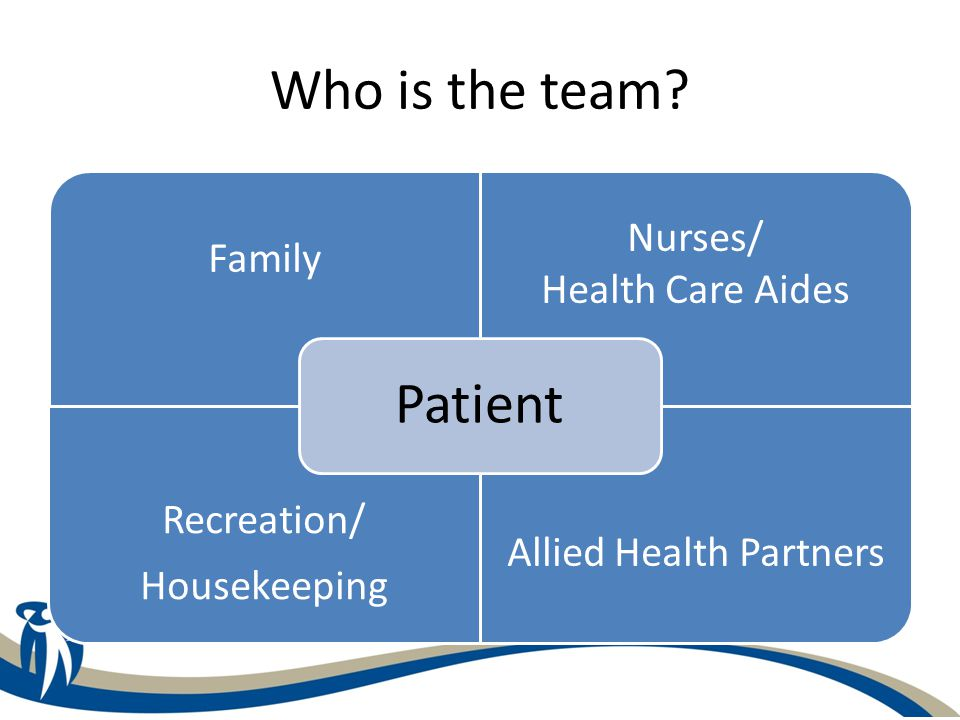 Who is the team? Family Nurses/ Health Care Aides Recreation/ Housekeeping Allied Health Partners Patient