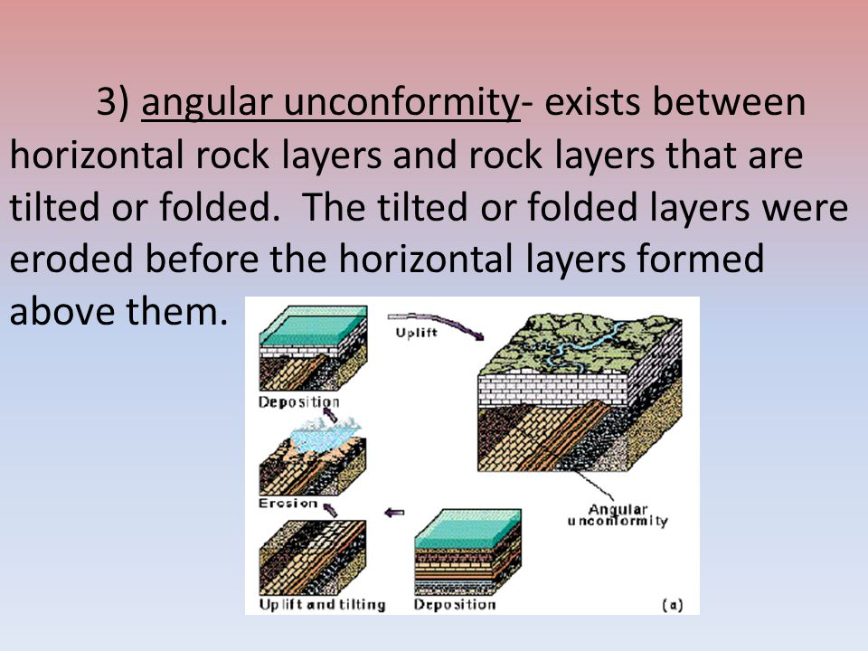 3) angular unconformity- exists between horizontal rock layers and rock layers that are tilted or folded.