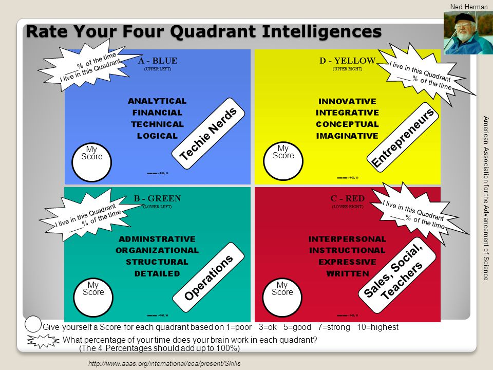 Rate Your Four Quadrant Intelligences http://www.aaas.org/international/eca/present/Skills American Association for the Advancement of Science Techie Nerds Entrepreneurs Operations Sales, Social, Teachers My Score My Score My Score My Score I live in this Quadrant ____% of the time I live in this Quadrant ____% of the time I live in this Quadrant ____% of the time I live in this Quadrant ____% of the time Give yourself a Score for each quadrant based on 1=poor 3=ok 5=good 7=strong 10=highest What percentage of your time does your brain work in each quadrant.