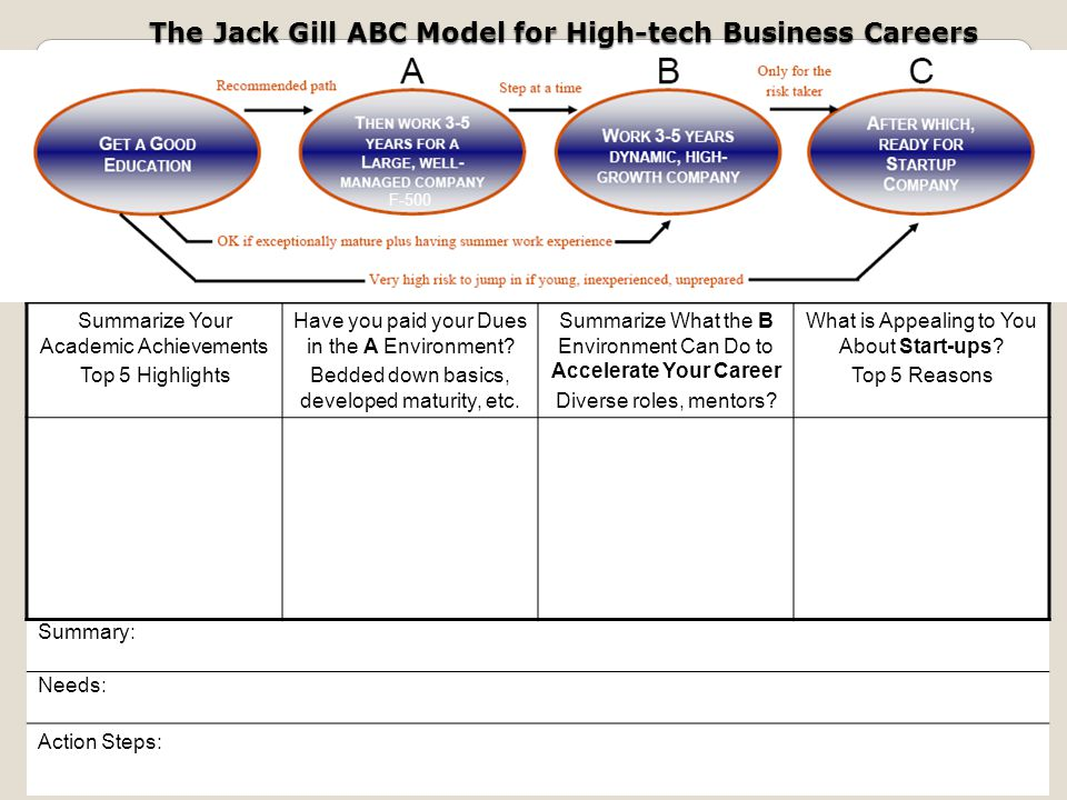 The Jack Gill ABC Model for High-tech Business Careers Summarize Your Academic Achievements Top 5 Highlights Have you paid your Dues in the A Environment.