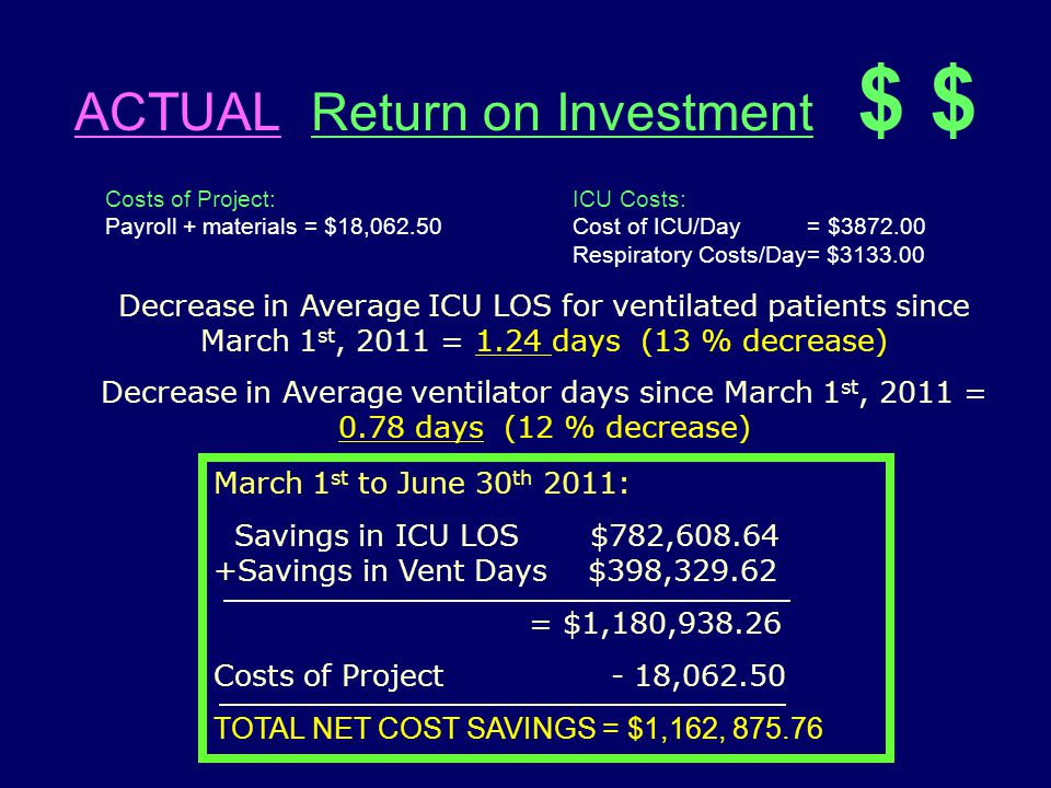 ACTUAL Return on Investment $ $ Costs of Project: Payroll + materials = $18,062.50 ICU Costs: Cost of ICU/Day = $3872.00 Respiratory Costs/Day= $3133.