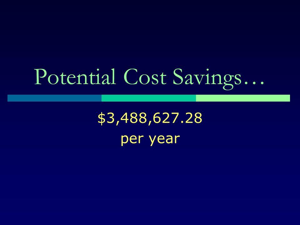 Potential Cost Savings… $3,488,627.28 per year