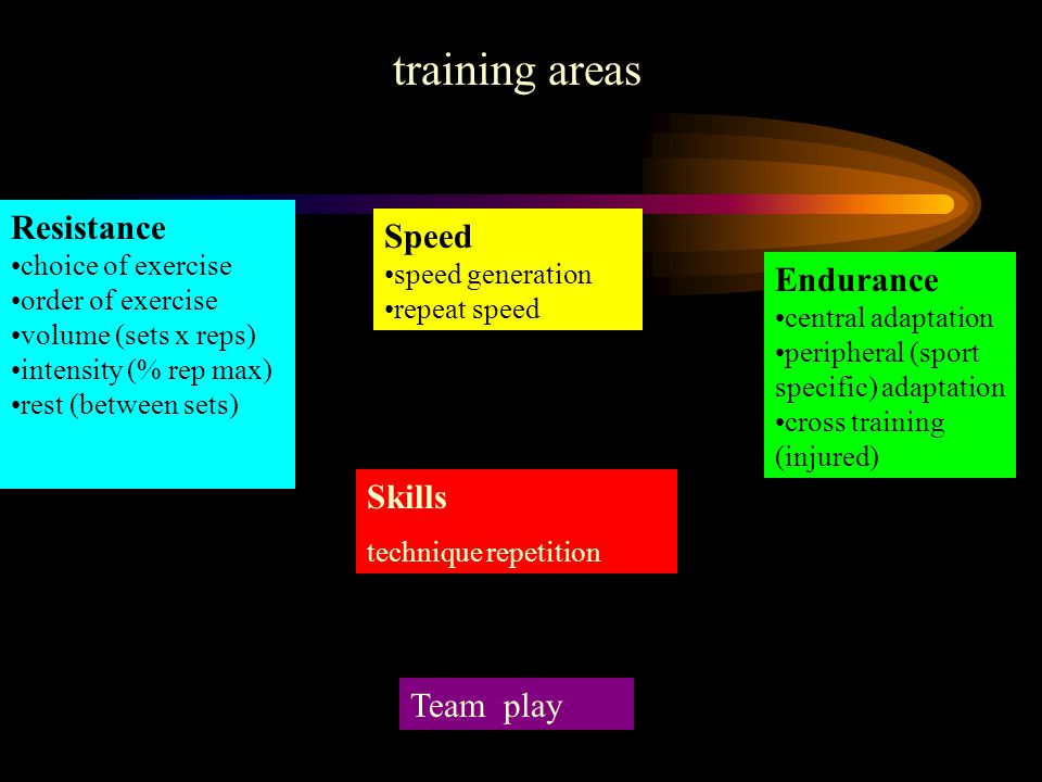 Resistance choice of exercise order of exercise volume (sets x reps) intensity (% rep max) rest (between sets) Endurance central adaptation peripheral (sport specific) adaptation cross training (injured) Speed speed generation repeat speed Skills technique repetition Team play training areas