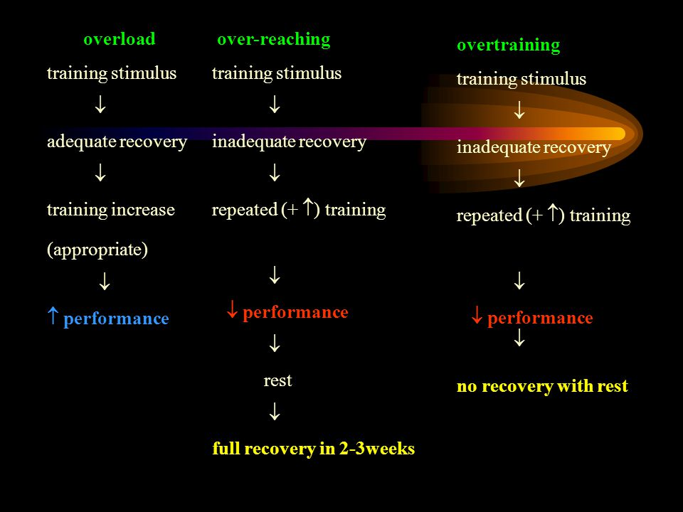 overload training stimulus  adequate recovery  training increase (appropriate)   performance over-reaching training stimulus  inadequate recovery  repeated (+  ) training   performance  rest  full recovery in 2-3weeks overtraining training stimulus  inadequate recovery  repeated (+  ) training   performance  no recovery with rest