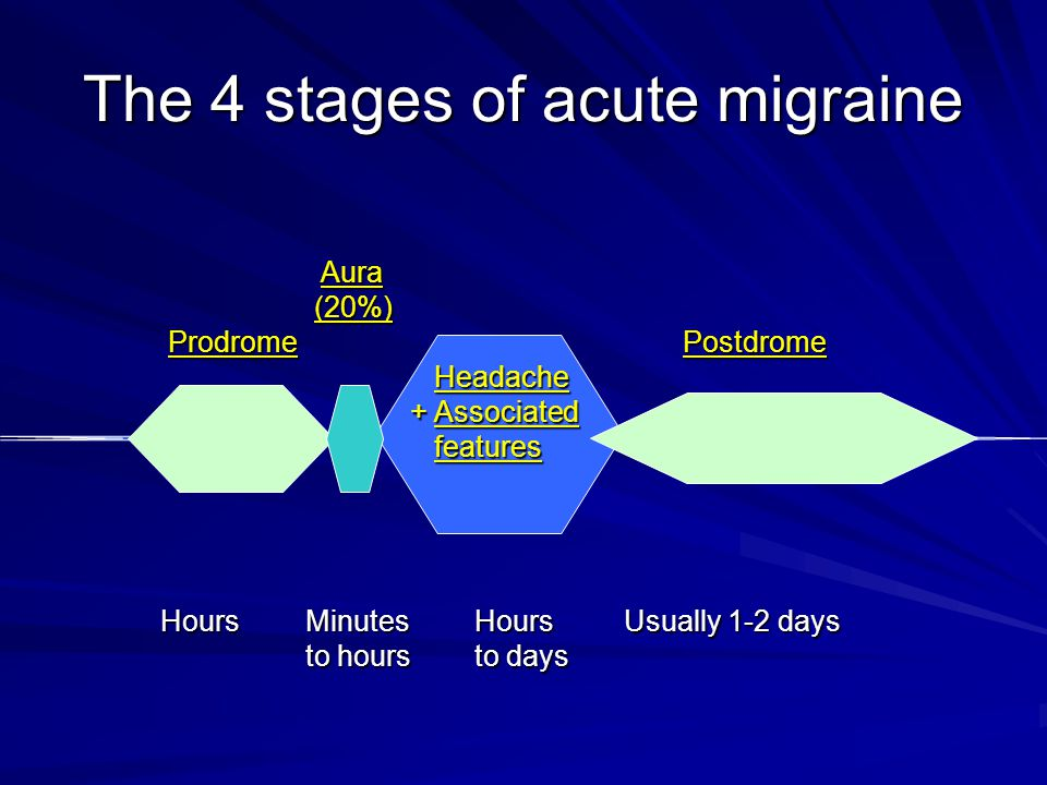 Acute Migraine – Prodrome (premonitory features)* Mental State NeurologicalGeneralFatigueIrritability Depressed mood EuphoriaHyperactivityRestlessnessDepersonalisationDerealisationYawningSomnolencePhonophobiaPhotophobiaOsmophobia Restless Legs Lightheaded Food craving Dizziness Neck pain / stiffness Anorexia Frequent micturition Diarrhoea *prodrome seen in about 60% of patients