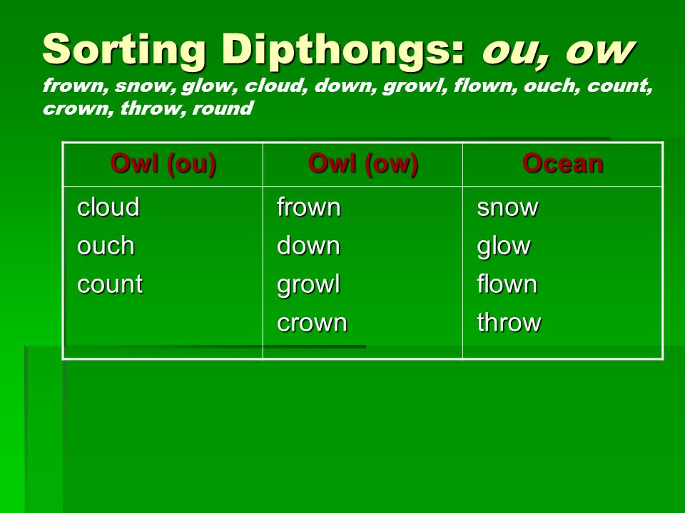 Sorting Dipthongs: ou, ow Sorting Dipthongs: ou, ow frown, snow, glow, cloud, down, growl, flown, ouch, count, crown, throw, round Owl (ou) Owl (ow) Ocean cloud cloud ouch ouch count count frown frown down down growl growl crown crown snow snow glow glow flown flown throw throw