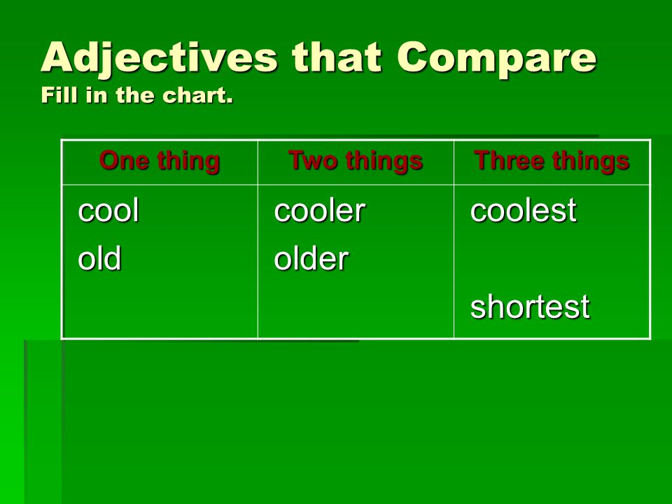 Adjectives that Compare Fill in the chart. One thing Two things Three things cool cool old old cooler cooler older older coolest coolest shortest shor