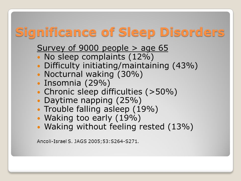 Significance of Sleep Disorders Survey of 9000 people > age 65 No sleep complaints (12%) Difficulty initiating/maintaining (43%) Nocturnal waking (30%) Insomnia (29%) Chronic sleep difficulties (>50%) Daytime napping (25%) Trouble falling asleep (19%) Waking too early (19%) Waking without feeling rested (13%) Ancoli-Israel S.