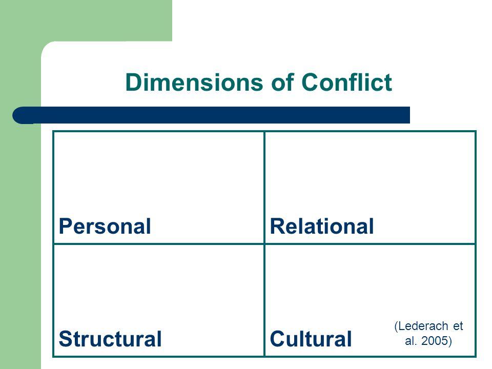 Dimensions of Conflict Personal Relational Structural Cultural (Lederach et al. 2005)