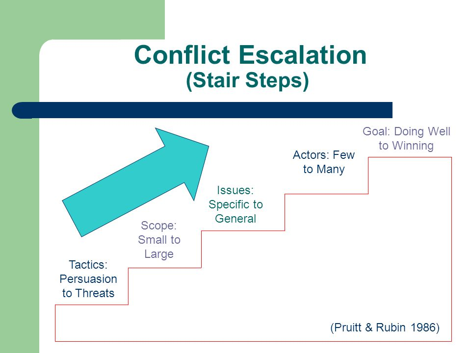Conflict Escalation (Stair Steps) Tactics: Persuasion to Threats Scope: Small to Large Issues: Specific to General Actors: Few to Many Goal: Doing Well to Winning (Pruitt & Rubin 1986)
