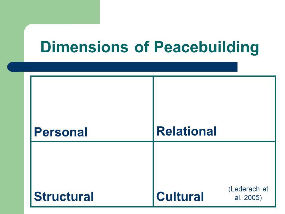 Dimensions of Peacebuilding Personal Relational StructuralCultural (Lederach et al. 2005)