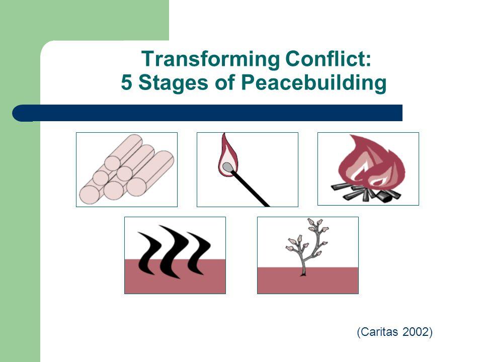Transforming Conflict: 5 Stages of Peacebuilding (Caritas 2002)