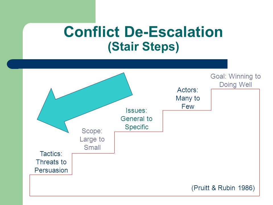 Conflict De-Escalation (Stair Steps) Tactics: Threats to Persuasion Scope: Large to Small Issues: General to Specific Actors: Many to Few Goal: Winning to Doing Well (Pruitt & Rubin 1986)