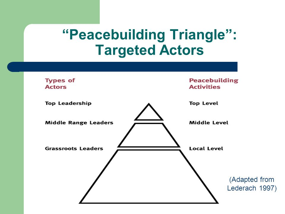 """""""Peacebuilding Triangle"""": Targeted Actors (Adapted from Lederach 1997)"""
