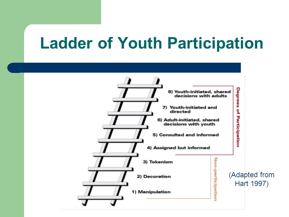 Ladder of Youth Participation (Adapted from Hart 1997)
