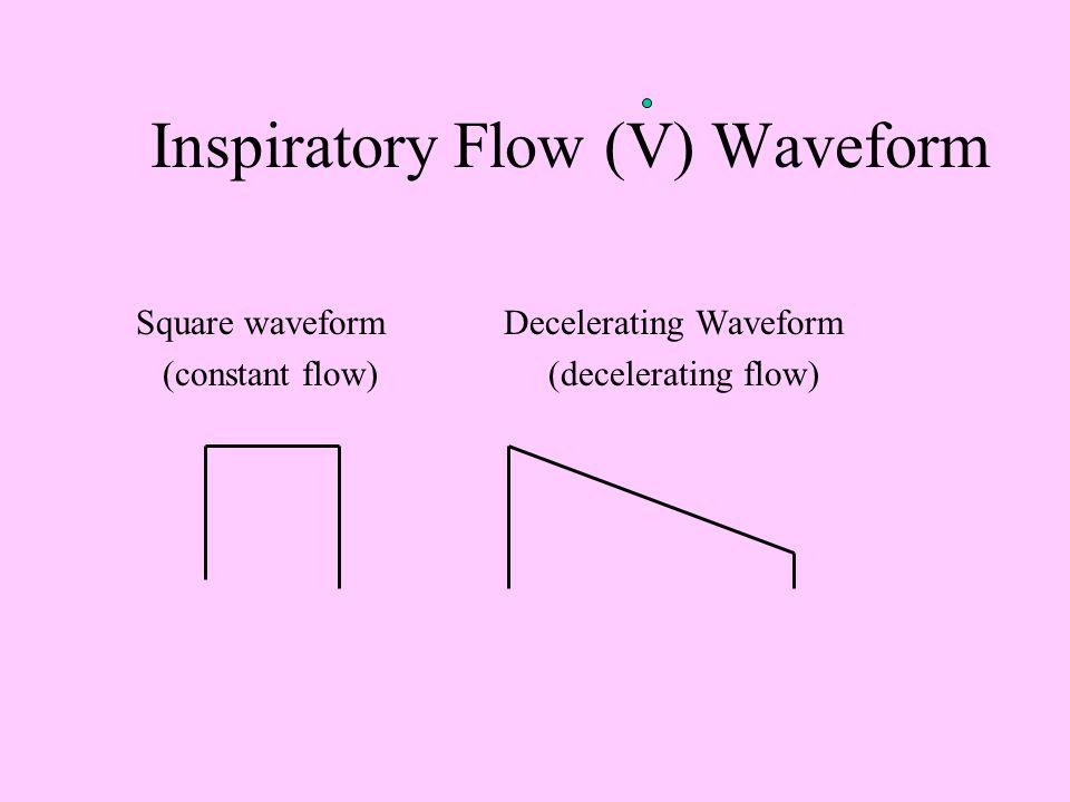 Ventilator Settings Respiratory rate Tidal volume FiO 2 Inspiratory:Expiratory (I:E) ratio Pressure limit Flow rate Sensitivity/trigger Flow waveform